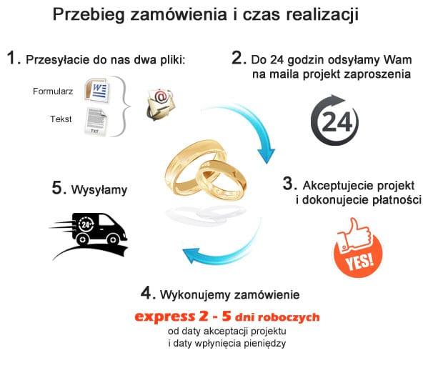 infographic-czas-realizacji